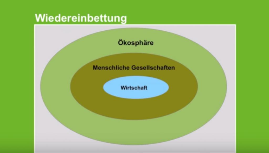FireShot Capture 192 - Gemeinwohl-Ökonomie - Christian Felber_ Wirtschaft neu denken - YouTu_ - www.youtube.com